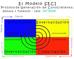 El-modelo-SECI-Nonaka-1994-InnMentor1